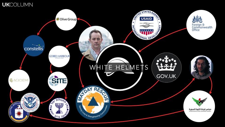 Le réseau des Casques Blancs montrant les sources primaires de financement et les liens de Le Mesurier remontant à l'état profond